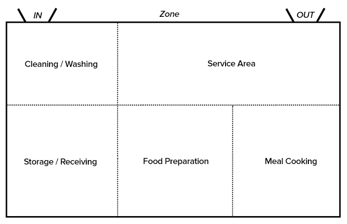 Defining Kitchen Zones Using Mobile Privacy Screens – My Muscle Chef