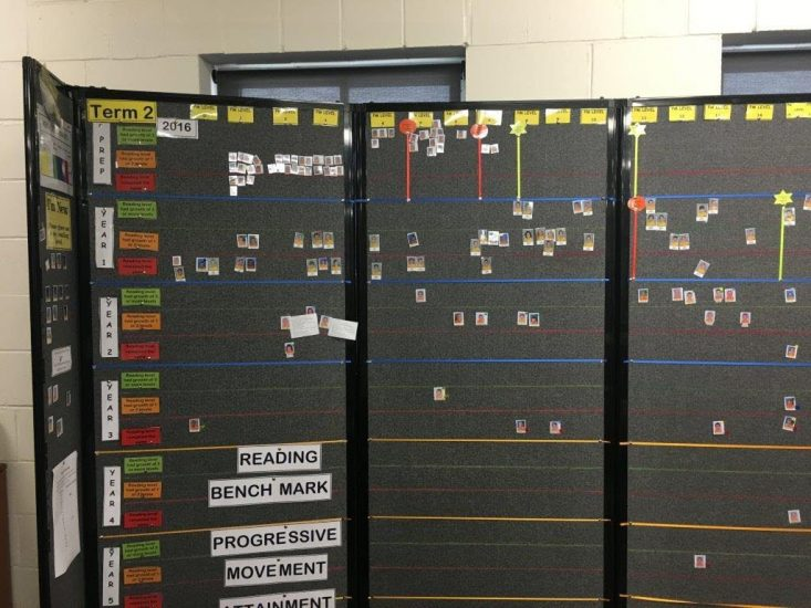 Controversial Data: Are Data Walls right for the classroom?